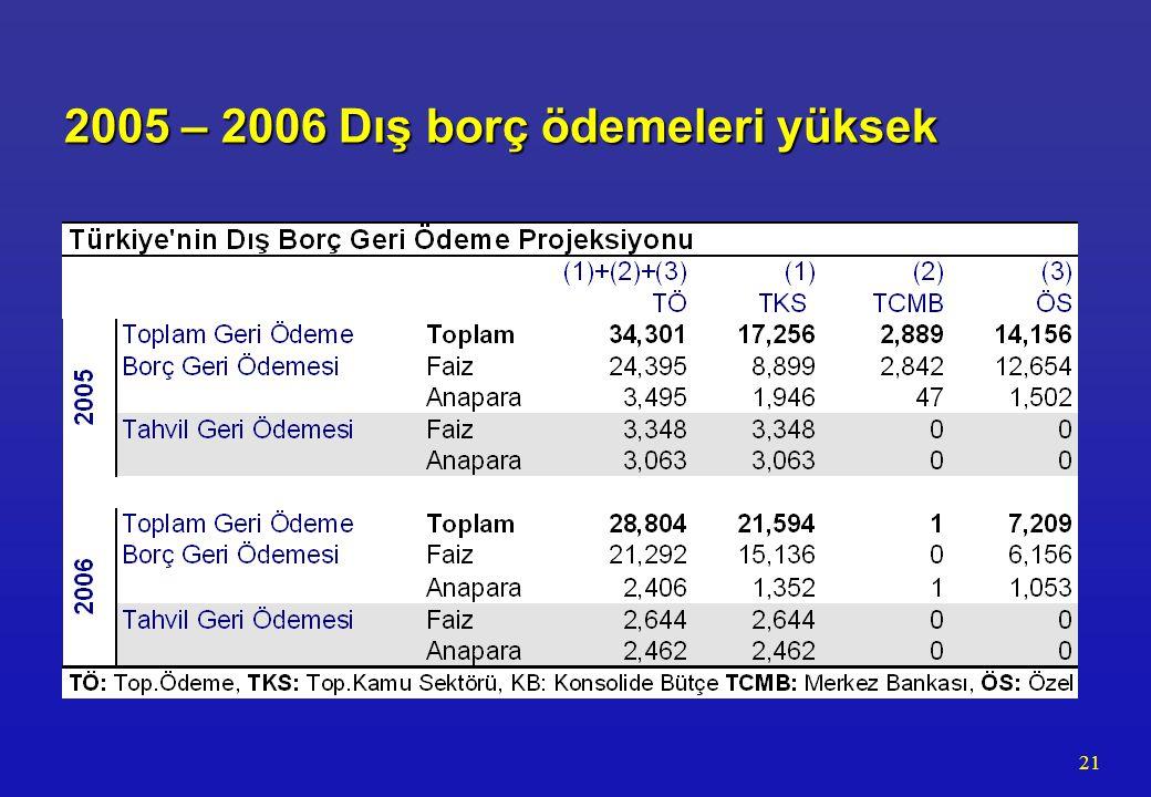 21 2005 – 2006 Dış borç ödemeleri yüksek 2005 – 2006 Dış borç ödemeleri yüksek