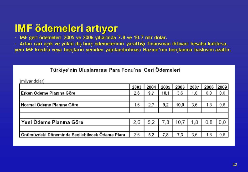22 IMF ödemeleri artıyor IMF ödemeleri artıyor - IMF geri ödemeleri 2005 ve 2006 yıllarında 7.8 ve 10.7 mlr dolar. - Artan cari açık ve yüklü dış borç
