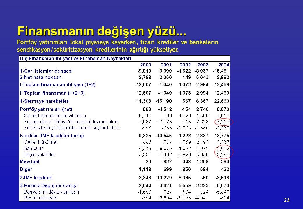 23 Finansmanın değişen yüzü... Finansmanın değişen yüzü... Portföy yatırımları lokal piyasaya kayarken, ticari krediler ve bankaların sendikasyon/sekü