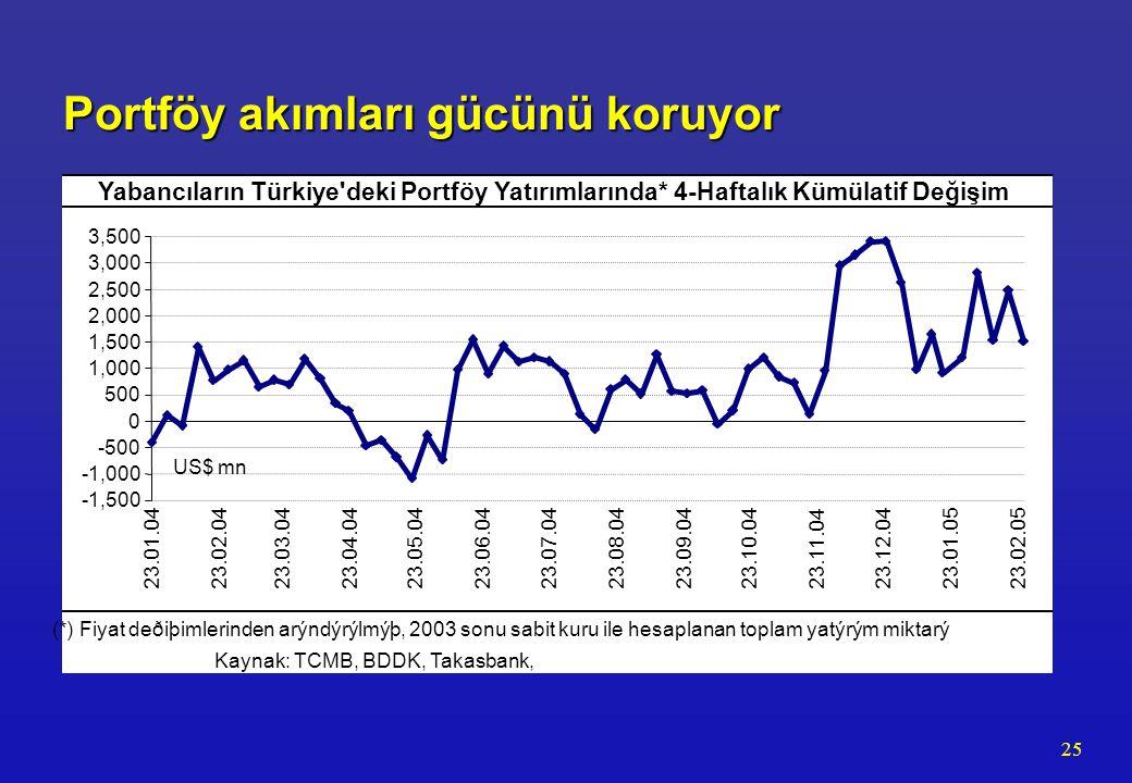 25 Portföy akımları gücünü koruyor US$ mn -1,500 -1,000 -500 0 500 1,000 1,500 2,000 2,500 3,000 3,500 23.01.0423.02.0423.03.0423.04.0423.05.0423.06.0