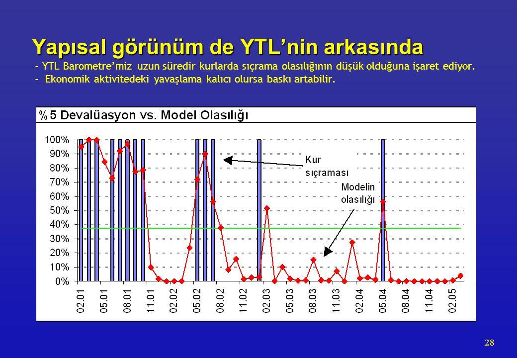 28 Yapısal görünüm de YTL'nin arkasında Yapısal görünüm de YTL'nin arkasında - YTL Barometre'miz uzun süredir kurlarda sıçrama olasılığının düşük olduğuna işaret ediyor.