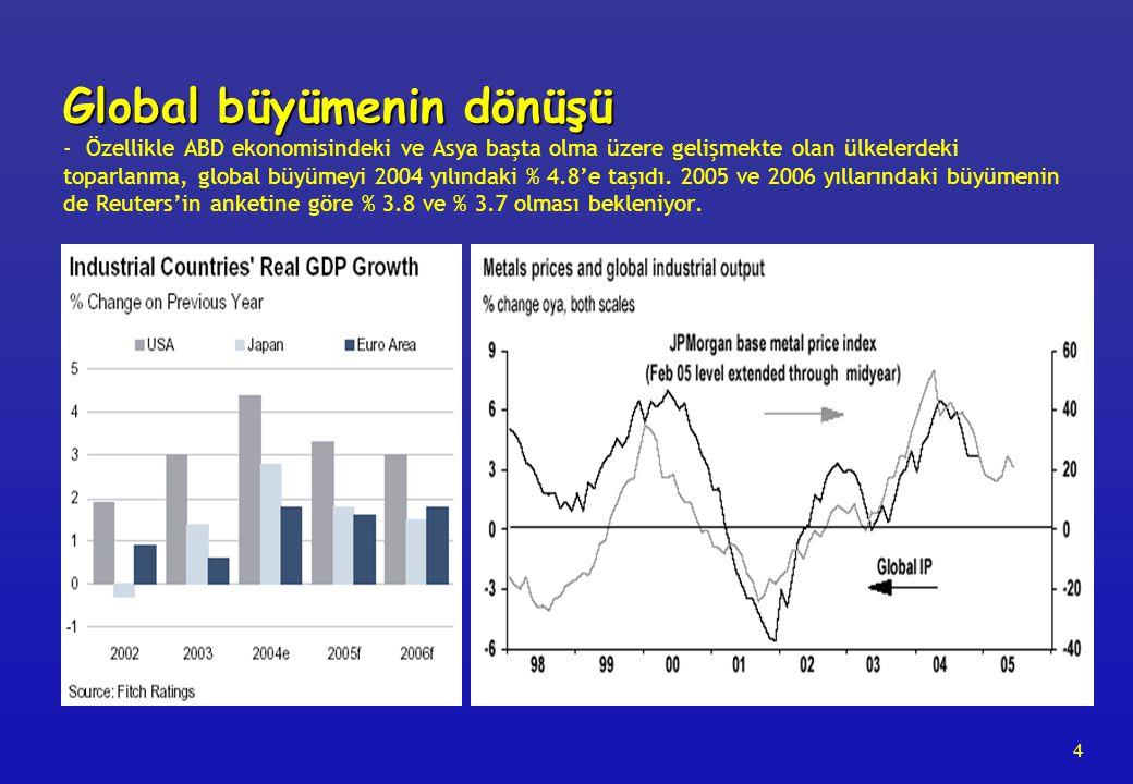 4 Global büyümenin dönüşü Global büyümenin dönüşü - Özellikle ABD ekonomisindeki ve Asya başta olma üzere gelişmekte olan ülkelerdeki toparlanma, global büyümeyi 2004 yılındaki % 4.8'e taşıdı.