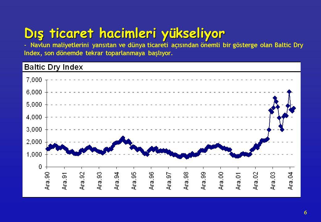 6 Dış ticaret hacimleri yükseliyor Dış ticaret hacimleri yükseliyor - Navlun maliyetlerini yansıtan ve dünya ticareti açısından önemli bir gösterge olan Baltic Dry Index, son dönemde tekrar toparlanmaya başlıyor.