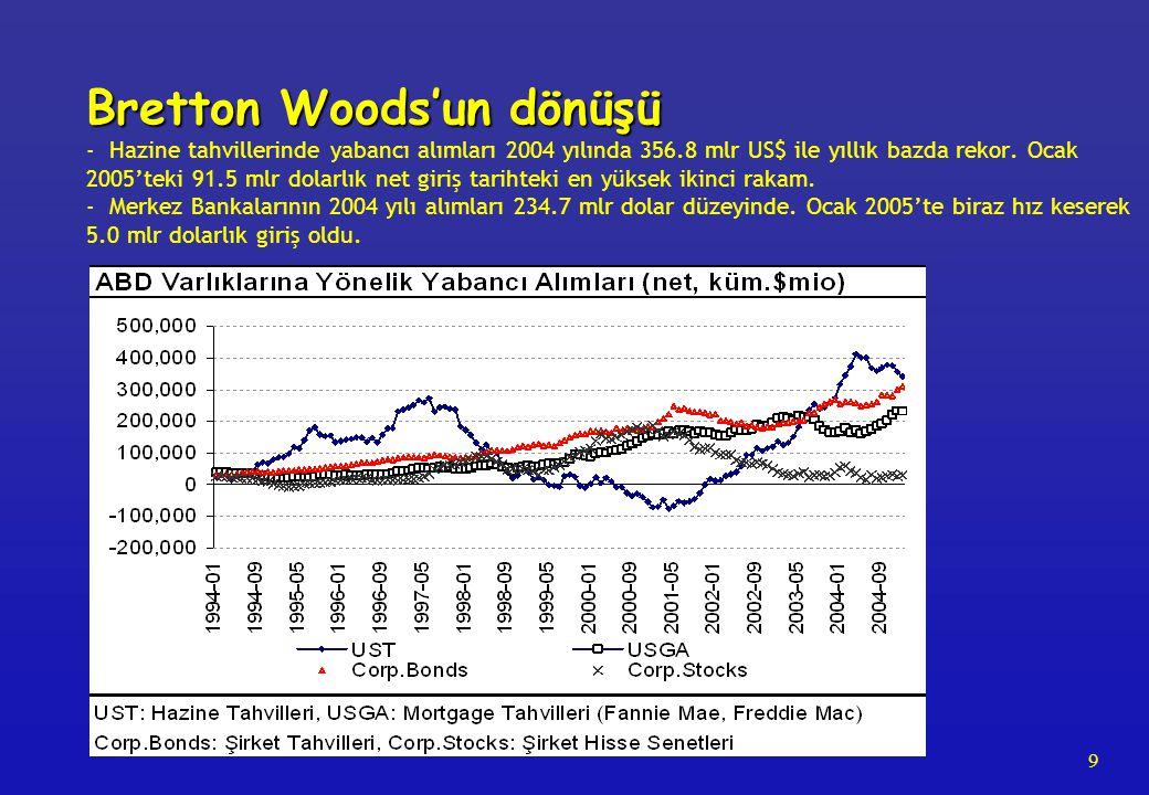 9 Bretton Woods'un dönüşü Bretton Woods'un dönüşü - Hazine tahvillerinde yabancı alımları 2004 yılında 356.8 mlr US$ ile yıllık bazda rekor. Ocak 2005