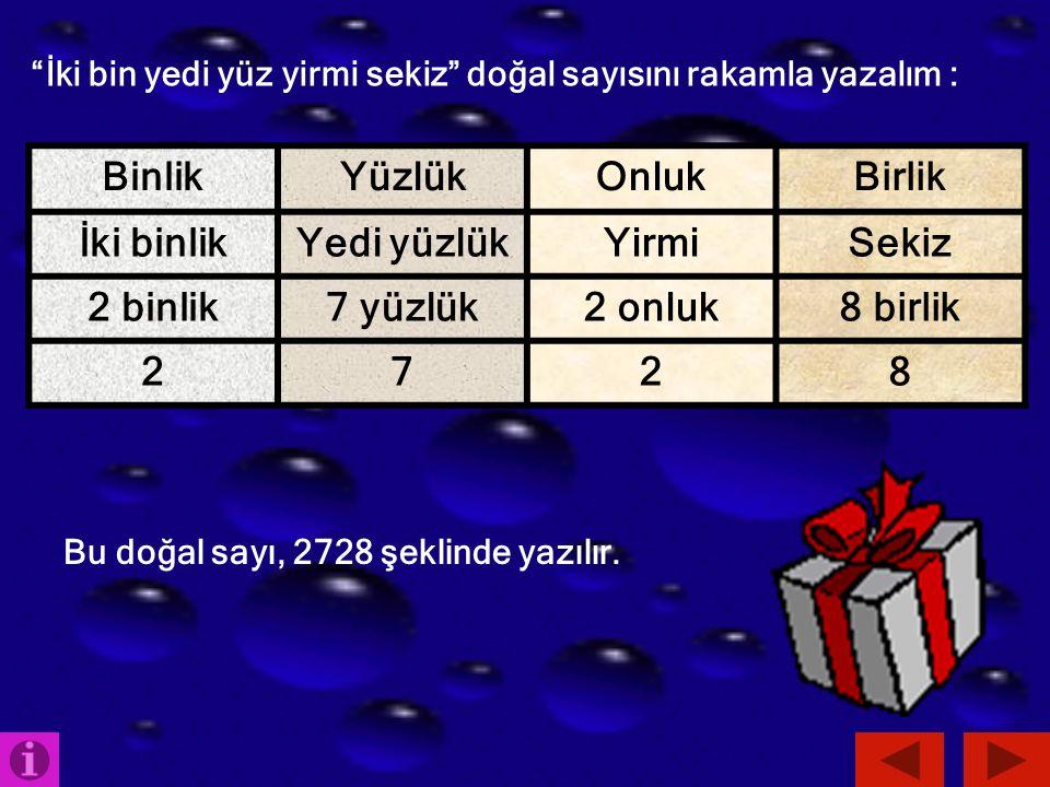 """""""İki bin yedi yüz yirmi sekiz"""" doğal sayısını rakamla yazalım : BinlikYüzlükOnlukBirlik İki binlikYedi yüzlükYirmiSekiz 2 binlik7 yüzlük2 onluk8 birli"""