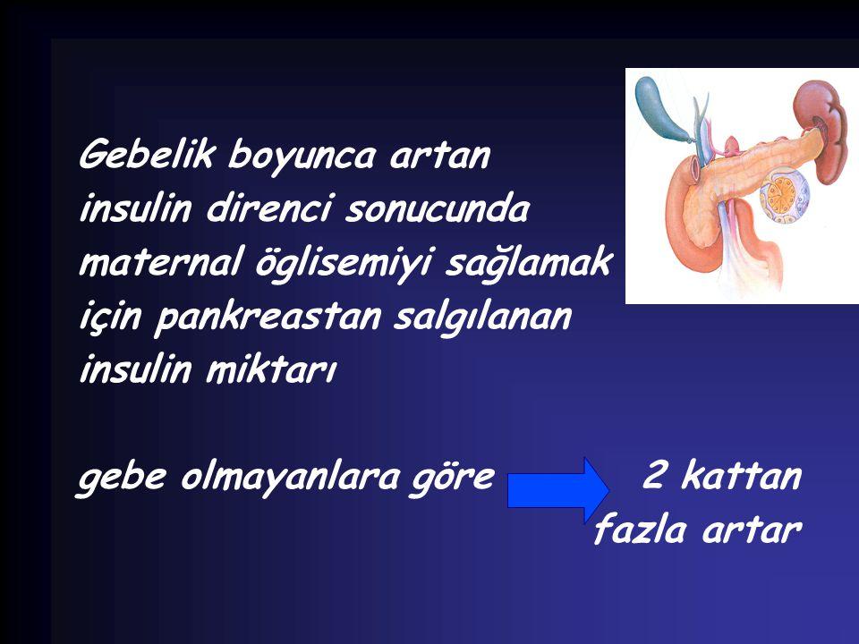 Gebelik boyunca artan insulin direnci sonucunda maternal öglisemiyi sağlamak için pankreastan salgılanan insulin miktarı gebe olmayanlara göre 2 katta