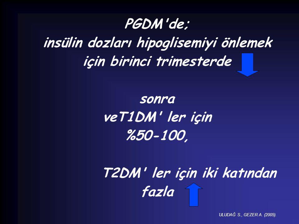 PGDM'de; insülin dozları hipoglisemiyi önlemek için birinci trimesterde sonra veT1DM' ler için %50-100, T2DM' ler için iki katından fazla. ULUDAĞ S.,