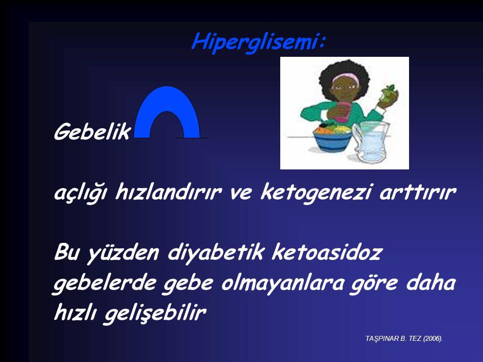Hiperglisemi: Gebelik açlığı hızlandırır ve ketogenezi arttırır Bu yüzden diyabetik ketoasidoz gebelerde gebe olmayanlara göre daha hızlı gelişebilir