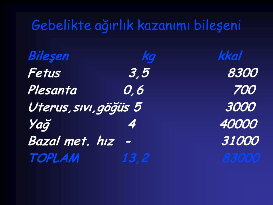 Gebelikte ağırlık kazanımı bileşeni Bileşen kg kkal Fetus 3,5 8300 Plesanta 0,6 700 Uterus,sıvı,göğüs 5 3000 Yağ 4 40000 Bazal met. hız - 31000 TOPLAM