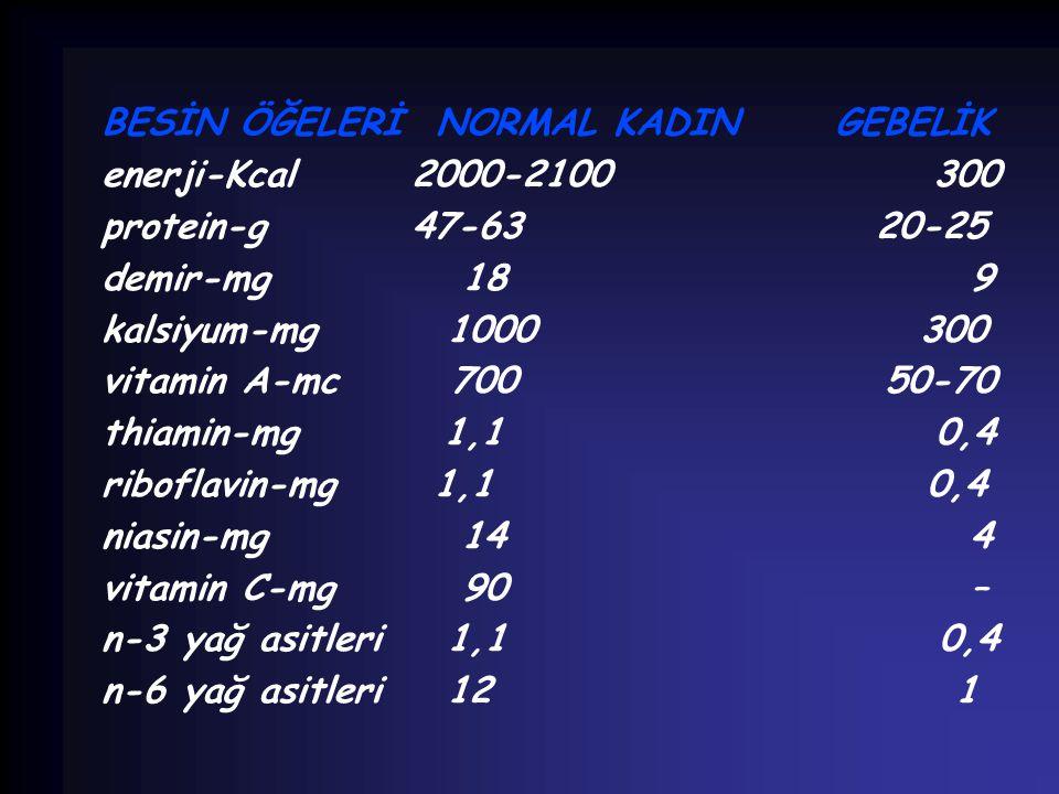 BESİN ÖĞELERİ NORMAL KADIN GEBELİK enerji-Kcal 2000-2100 300 protein-g 47-63 20-25 demir-mg 18 9 kalsiyum-mg 1000 300 vitamin A-mc 700 50-70 thiamin-m