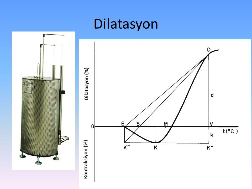 Dilatasyon