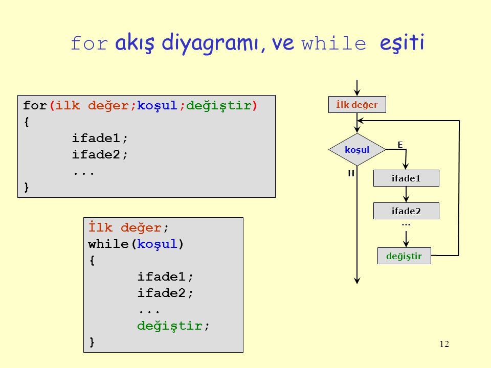 12 for akış diyagramı, ve while eşiti for(ilk değer;koşul;değiştir) { ifade1; ifade2;... } değiştir koşul E H İlk değer ifade1 ifade2... İlk değer; wh