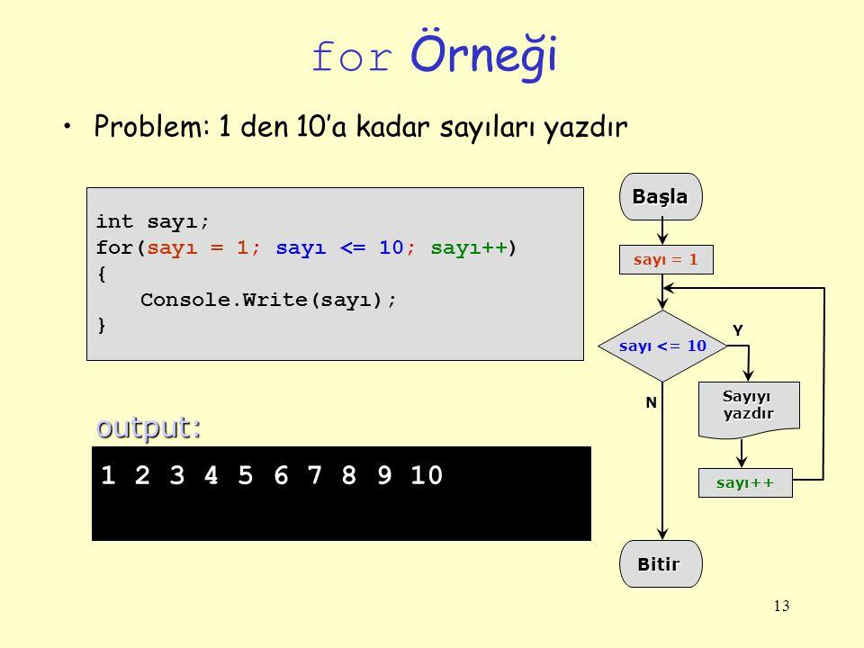 13 for Örneği int sayı; for(sayı = 1; sayı <= 10; sayı++) { Console.Write(sayı); } 1 2 3 4 5 6 7 8 9 10 output:Başla sayı++ Bitir Sayıyıyazdır sayı <=