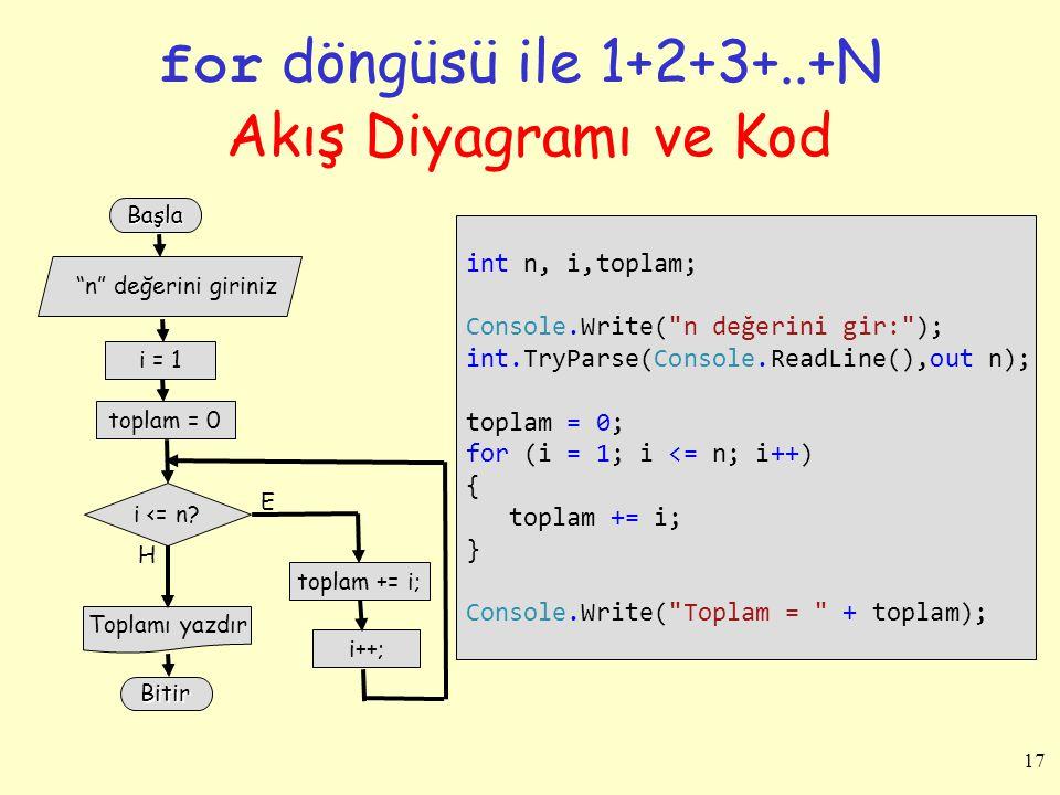 17 for döngüsü ile 1+2+3+..+N Akış Diyagramı ve Kod int n, i,toplam; Console.Write(