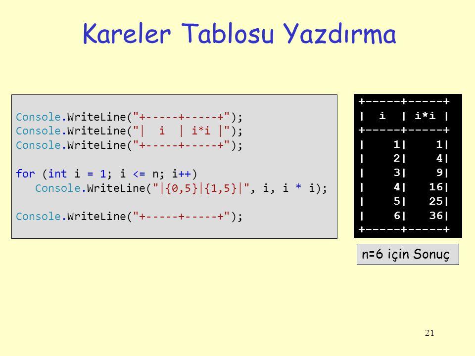 21 Kareler Tablosu Yazdırma Console.WriteLine(