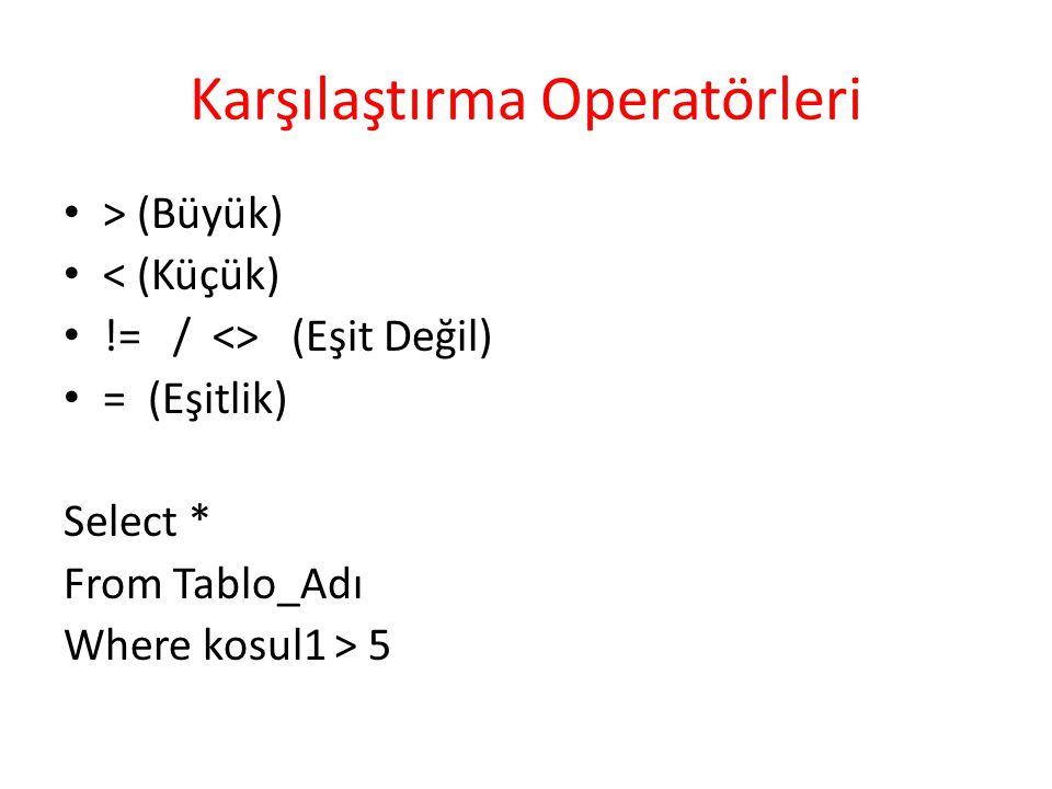 Karşılaştırma Operatörleri > (Büyük) < (Küçük) != / <> (Eşit Değil) = (Eşitlik) Select * From Tablo_Adı Where kosul1 > 5