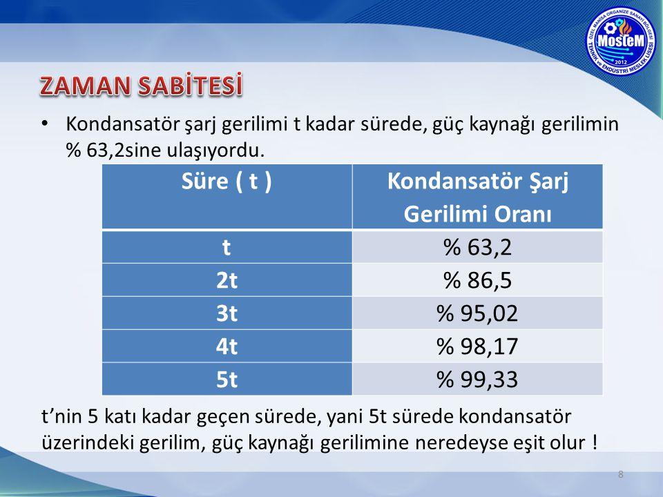 8 Kondansatör şarj gerilimi t kadar sürede, güç kaynağı gerilimin % 63,2sine ulaşıyordu.