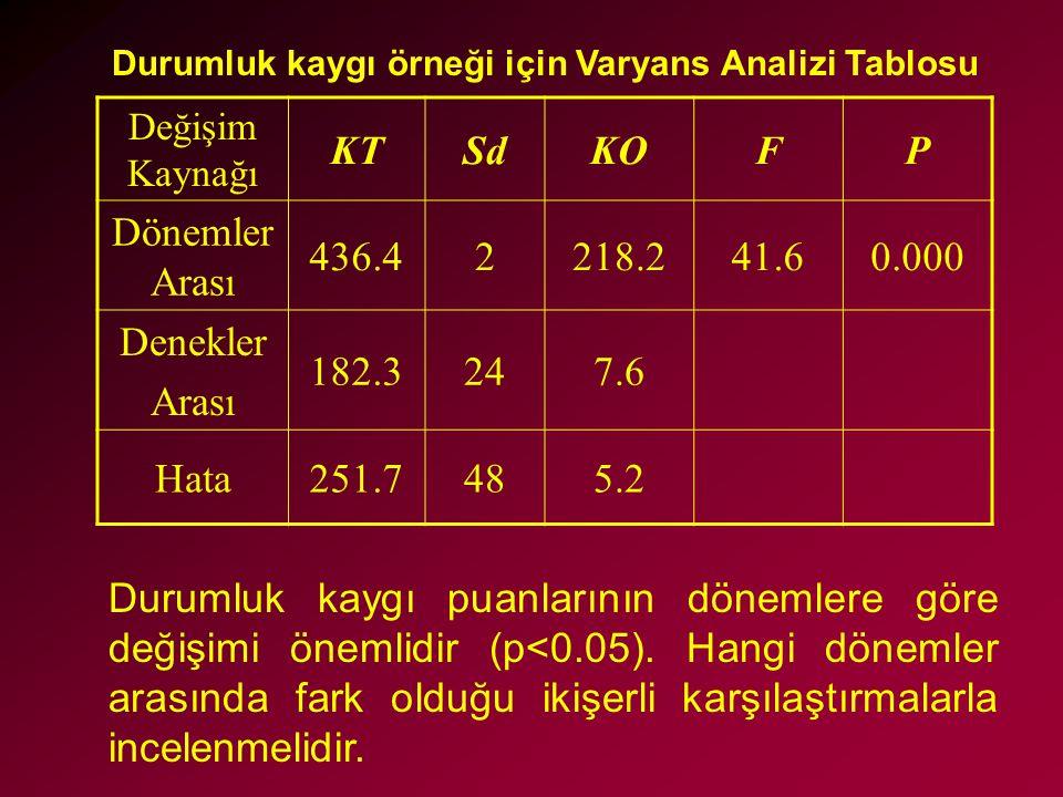 Durumluk kaygı örneği için Varyans Analizi Tablosu Değişim Kaynağı KTSdKOFP Dönemler Arası 436.42218.241.60.000 Denekler Arası 182.3247.6 Hata251.7485