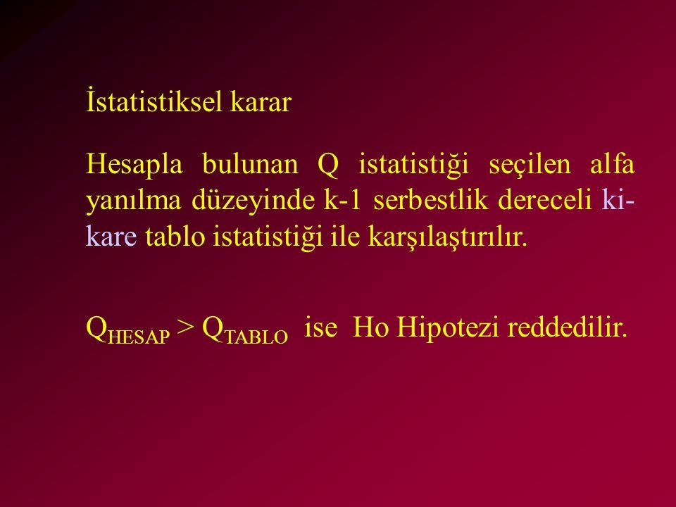 Hesapla bulunan Q istatistiği seçilen alfa yanılma düzeyinde k-1 serbestlik dereceli ki- kare tablo istatistiği ile karşılaştırılır. Q HESAP > Q TABLO