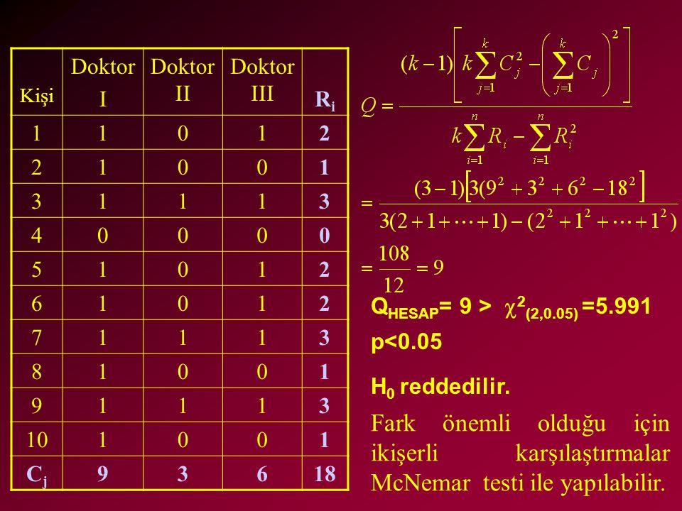 Kişi Doktor I Doktor II Doktor III RiRi 11012 21001 31113 40000 51012 61012 71113 81001 91113 101001 CjCj 93618 Q HESAP = 9 >  2 (2,0.05) =5.991 p<0.