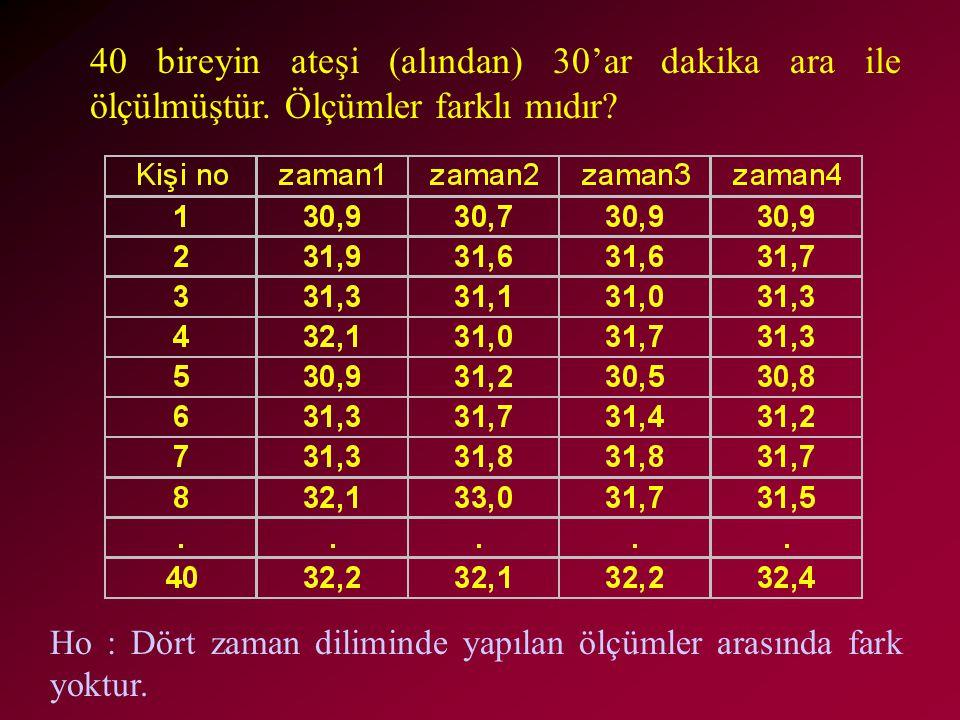 40 bireyin ateşi (alından) 30'ar dakika ara ile ölçülmüştür. Ölçümler farklı mıdır? Ho : Dört zaman diliminde yapılan ölçümler arasında fark yoktur.