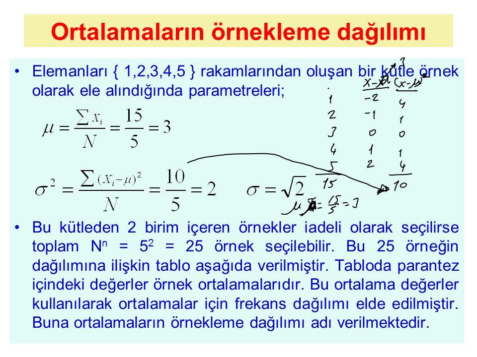 Elemanları { 1,2,3,4,5 } rakamlarından oluşan bir kütle örnek olarak ele alındığında parametreleri; Bu kütleden 2 birim içeren örnekler iadeli olarak seçilirse toplam N n = 5 2 = 25 örnek seçilebilir.