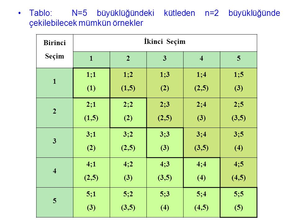 Tablo: N=5 büyüklüğündeki kütleden n=2 büyüklüğünde çekilebilecek mümkün örnekler Birinci Seçim İkinci Seçim 12345 1 1;1 (1) 1;2 (1,5) 1;3 (2) 1;4 (2,5) 1;5 (3) 2 2;1 (1,5) 2;2 (2) 2;3 (2,5) 2;4 (3) 2;5 (3,5) 3 3;1 (2) 3;2 (2,5) 3;3 (3) 3;4 (3,5) 3;5 (4) 4 4;1 (2,5) 4;2 (3) 4;3 (3,5) 4;4 (4) 4;5 (4,5) 5 5;1 (3) 5;2 (3,5) 5;3 (4) 5;4 (4,5) 5;5 (5)