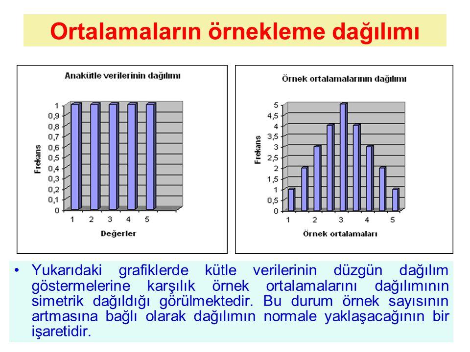 Ortalamaların örnekleme dağılımı Yukarıdaki grafiklerde kütle verilerinin düzgün dağılım göstermelerine karşılık örnek ortalamalarını dağılımının simetrik dağıldığı görülmektedir.