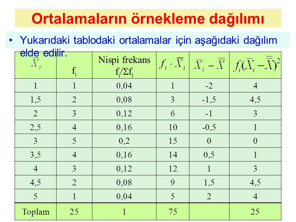 Ortalamaların örnekleme dağılımı fifi Nispi frekans f i /  f i 110,041-24 1,520,083-1,54,5 230,1263 2,540,1610-0,51 350,21500 3,540,16140,51 430,121213 4,520,0891,54,5 510,04524 Toplam2517525 Yukarıdaki tablodaki ortalamalar için aşağıdaki dağılım elde edilir.