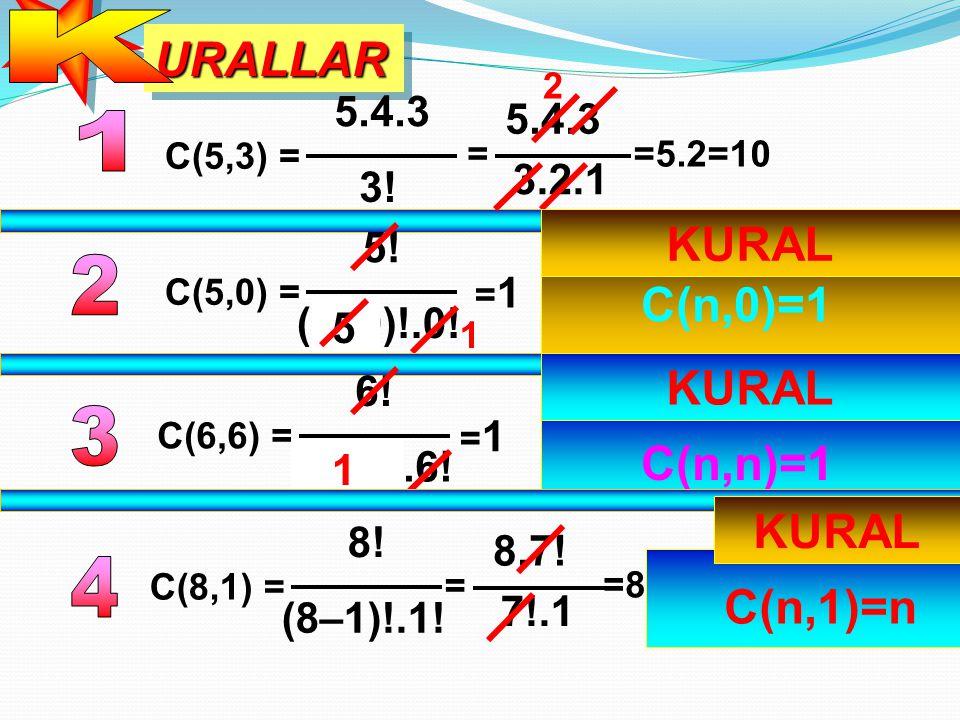 URALLARURALLAR C(5,3) = 5.4.3 3! = 5.4.3 3.2.1 2 =5.2=10 C(5,0) = 5! (5–0)!.0! 5 1 =1=1 KURAL C(n,0)=1 C(6,6) = 6! (6–6)!.6! 0 1 =1=1 KURAL C(n,n)=1 C