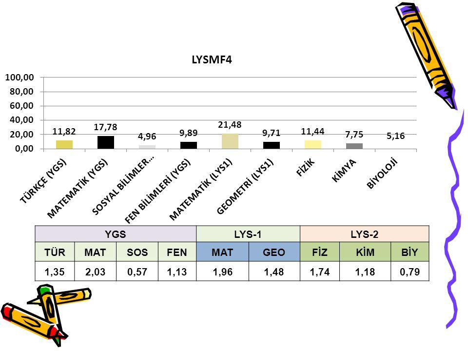 YGSLYS-1LYS-2 TÜRMATSOSFENMATGEOFİZKİMBİY 1,352,030,571,131,961,481,741,180,79