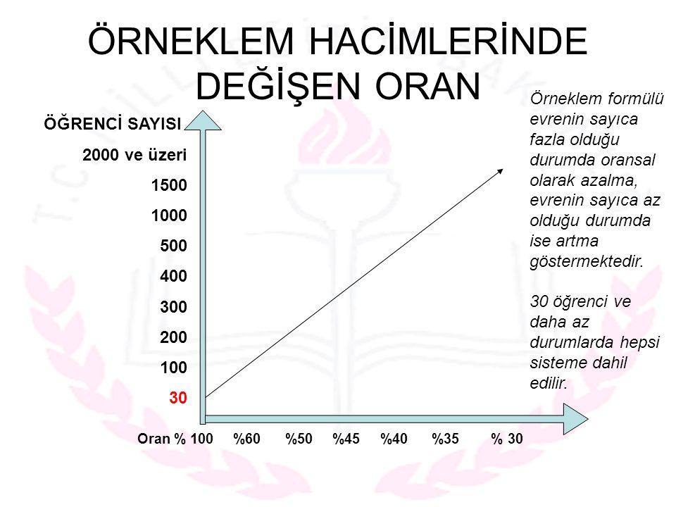 ÖRNEKLEM HACİMLERİNDE DEĞİŞEN ORAN ÖĞRENCİ SAYISI 2000 ve üzeri 1500 1000 500 400 300 200 100 30 Oran % 100 %60 %50 %45 %40 %35 % 30 Örneklem formülü