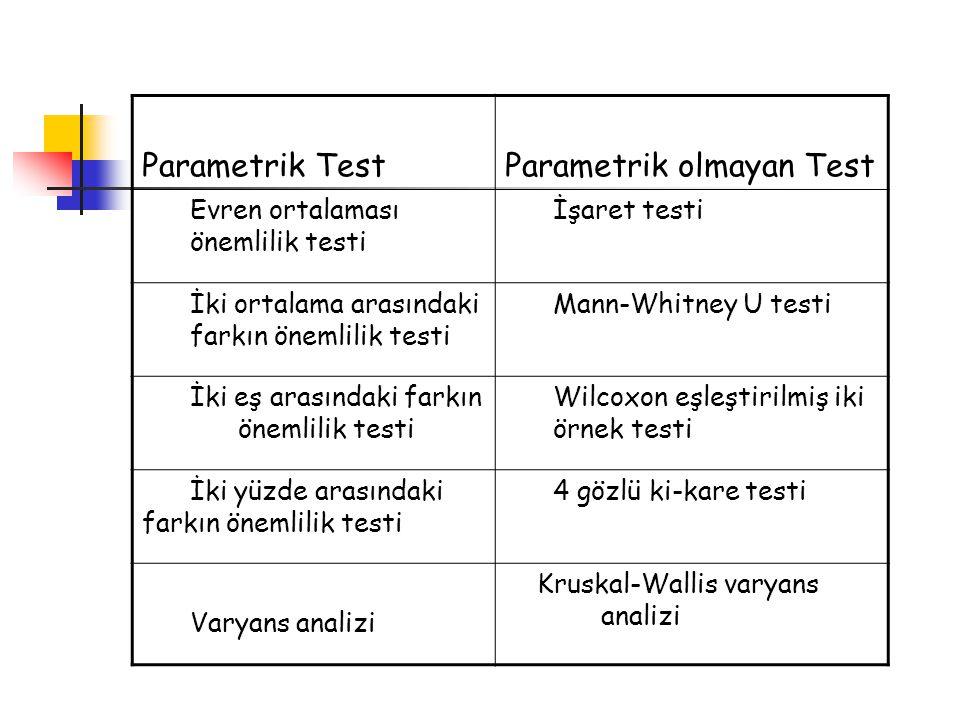 Parametrik TestParametrik olmayan Test Evren ortalaması önemlilik testi İşaret testi İki ortalama arasındaki farkın önemlilik testi Mann-Whitney U tes