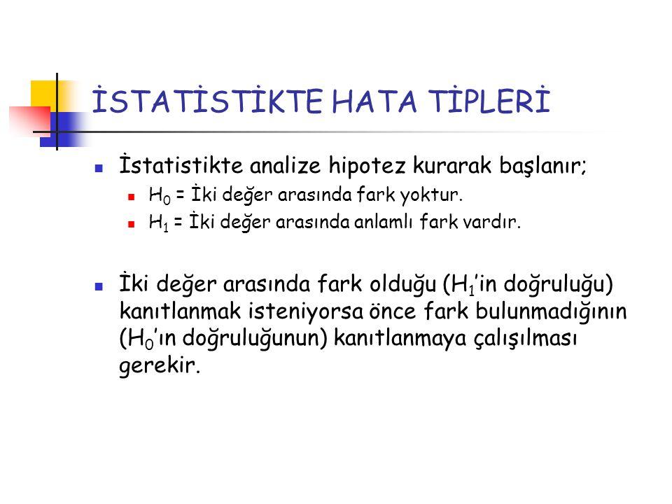 İSTATİSTİKTE HATA TİPLERİ İstatistikte analize hipotez kurarak başlanır; H 0 = İki değer arasında fark yoktur. H 1 = İki değer arasında anlamlı fark v