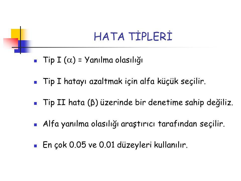 HATA TİPLERİ Tip I (  ) = Yanılma olasılığı Tip I hatayı azaltmak için alfa küçük seçilir. Tip II hata (β) üzerinde bir denetime sahip değiliz. Alfa
