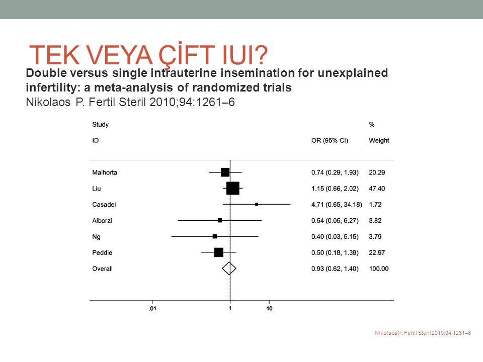 TEK VEYA ÇİFT IUI? Double versus single intrauterine insemination for unexplained infertility: a meta-analysis of randomized trials Nikolaos P. Fertil