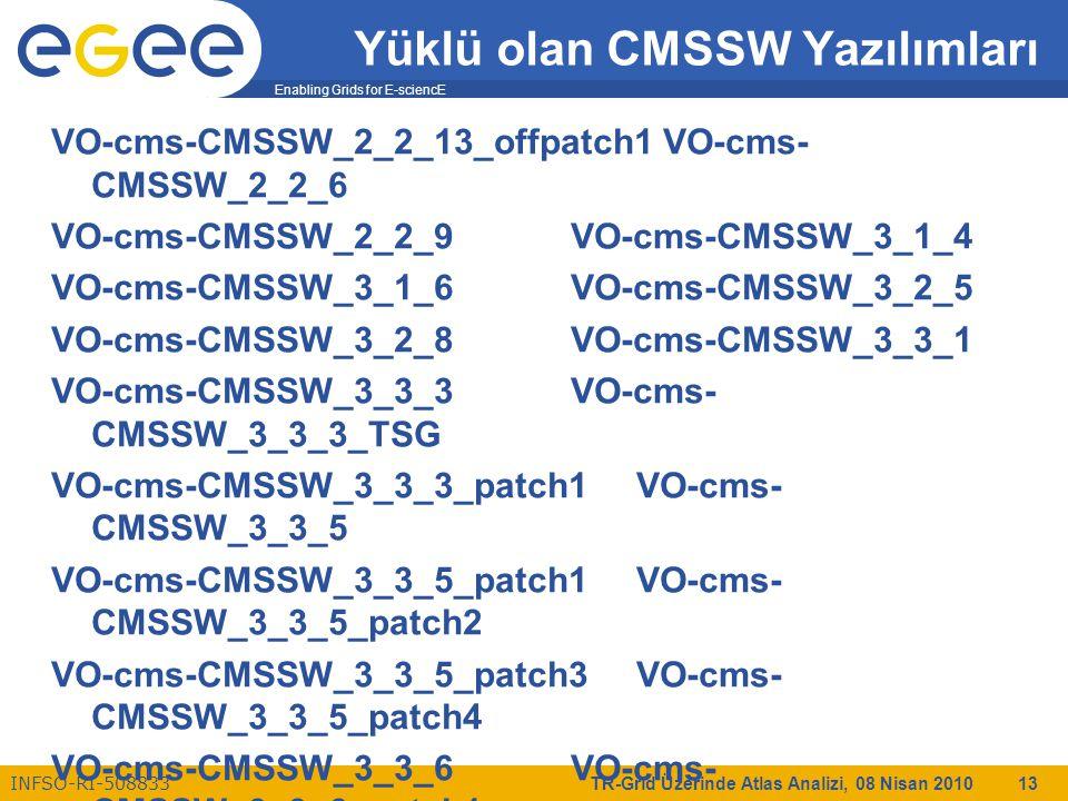 Enabling Grids for E-sciencE INFSO-RI-508833 TR-Grid Üzerinde Atlas Analizi, 08 Nisan 2010 13 Yüklü olan CMSSW Yazılımları VO-cms-CMSSW_2_2_13_offpatch1 VO-cms- CMSSW_2_2_6 VO-cms-CMSSW_2_2_9 VO-cms-CMSSW_3_1_4 VO-cms-CMSSW_3_1_6 VO-cms-CMSSW_3_2_5 VO-cms-CMSSW_3_2_8 VO-cms-CMSSW_3_3_1 VO-cms-CMSSW_3_3_3 VO-cms- CMSSW_3_3_3_TSG VO-cms-CMSSW_3_3_3_patch1 VO-cms- CMSSW_3_3_5 VO-cms-CMSSW_3_3_5_patch1 VO-cms- CMSSW_3_3_5_patch2 VO-cms-CMSSW_3_3_5_patch3 VO-cms- CMSSW_3_3_5_patch4 VO-cms-CMSSW_3_3_6 VO-cms- CMSSW_3_3_6_patch1 VO-cms-CMSSW_3_3_6_patch2 VO-cms- CMSSW_3_3_6_patch3 VO-cms-CMSSW_3_3_6_patch4 VO-cms- CMSSW_3_3_6_patch5 VO-cms-CMSSW_3_3_6_patch6 VO-cms- CMSSW_3_4_0 VO-cms-CMSSW_3_4_1 VO-cms-CMSSW_3_4_2 VO-cms-CMSSW_3_4_2_patch1 VO-cms- CMSSW_3_5_0 VO-cms-CMSSW_3_5_0_patch1 VO-cms- CMSSW_3_5_1 VO-cms-CMSSW_3_5_1_patch1 VO-cms- CMSSW_3_5_2 VO-cms-CMSSW_3_5_2_patch1 VO-cms- CMSSW_3_5_2_patch2 VO-cms-CMSSW_3_5_3 VO-cms-CMSSW_3_5_4 VO-cms-CMSSW_3_5_4_patch1 VO-cms- CMSSW_3_5_4_patch2 VO-cms-CMSSW_3_5_6 VO-cms- CMSSW_3_5_6_patch1 VO-cms-slc4_ia32_gcc345 VO-cms-slc5_ia32_gcc434
