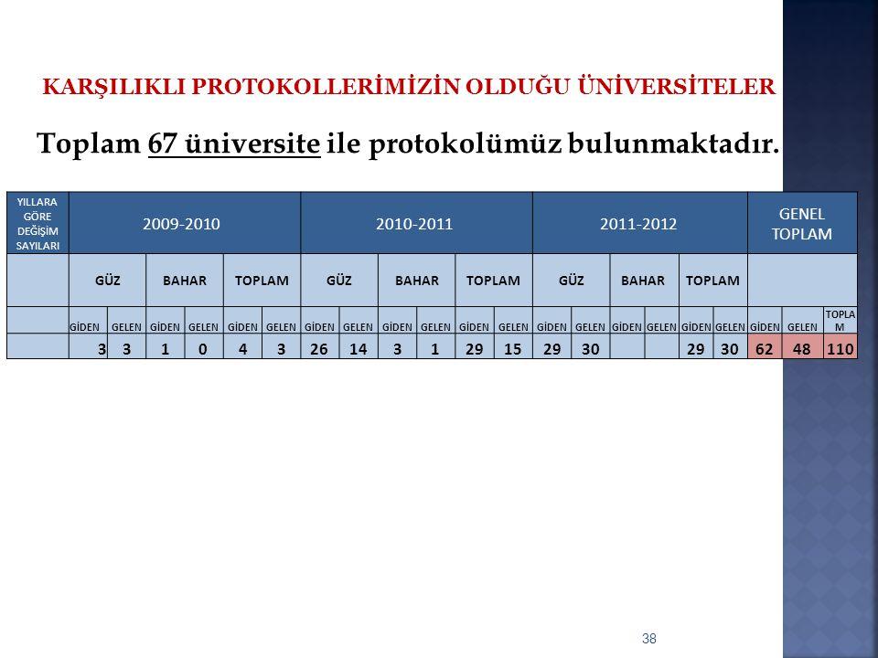 KARŞILIKLI PROTOKOLLERİMİZİN OLDUĞU ÜNİVERSİTELER Toplam 67 üniversite ile protokolümüz bulunmaktadır. 38 YILLARA GÖRE DEĞİŞİM SAYILARI 2009-2010 2010