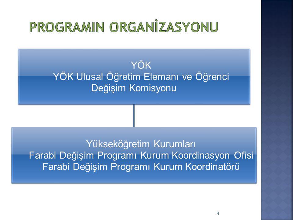 YÖK YÖK Ulusal Öğretim Elemanı ve Öğrenci Değişim Komisyonu Yükseköğretim Kurumları Farabi Değişim Programı Kurum Koordinasyon Ofisi Farabi Değişim Pr
