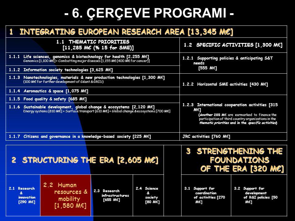 Bu etkinlikte harcanan her 100 Milyon € ile:  ~ 60 MC Araştırma Ağı kurulmalı  ~ 600 araştırma grubu arasındaki işbirliği güçlendirilmeli  ~ 1200 araştırmacının dolaşımı sağlanmalı  ~ 1750 adam-yıl eğitim sağlanmalı Kurum Güdümlü Etkinlikler (II.2.1)