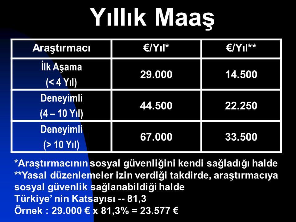 Yıllık Maaş Araştırmacı€/Yıl*€/Yıl** İlk Aşama (< 4 Yıl) 29.00014.500 Deneyimli (4 – 10 Yıl) 44.50022.250 Deneyimli (> 10 Yıl) 67.00033.500 *Araştırmacının sosyal güvenliğini kendi sağladığı halde **Yasal düzenlemeler izin verdiği takdirde, araştırmacıya sosyal güvenlik sağlanabildiği halde Türkiye' nin Katsayısı -- 81,3 Örnek : 29.000 € x 81,3% = 23.577 €