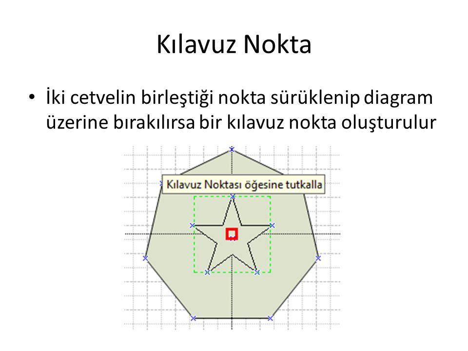 Kılavuz Nokta İki cetvelin birleştiği nokta sürüklenip diagram üzerine bırakılırsa bir kılavuz nokta oluşturulur