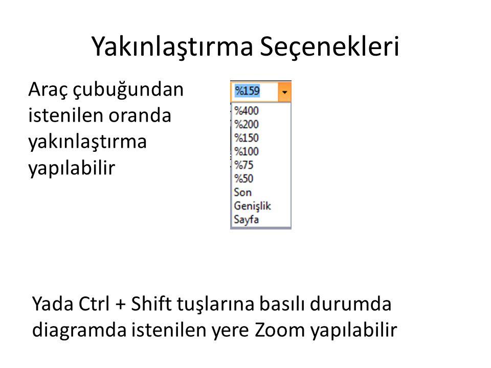 Yakınlaştırma Seçenekleri Araç çubuğundan istenilen oranda yakınlaştırma yapılabilir Yada Ctrl + Shift tuşlarına basılı durumda diagramda istenilen ye