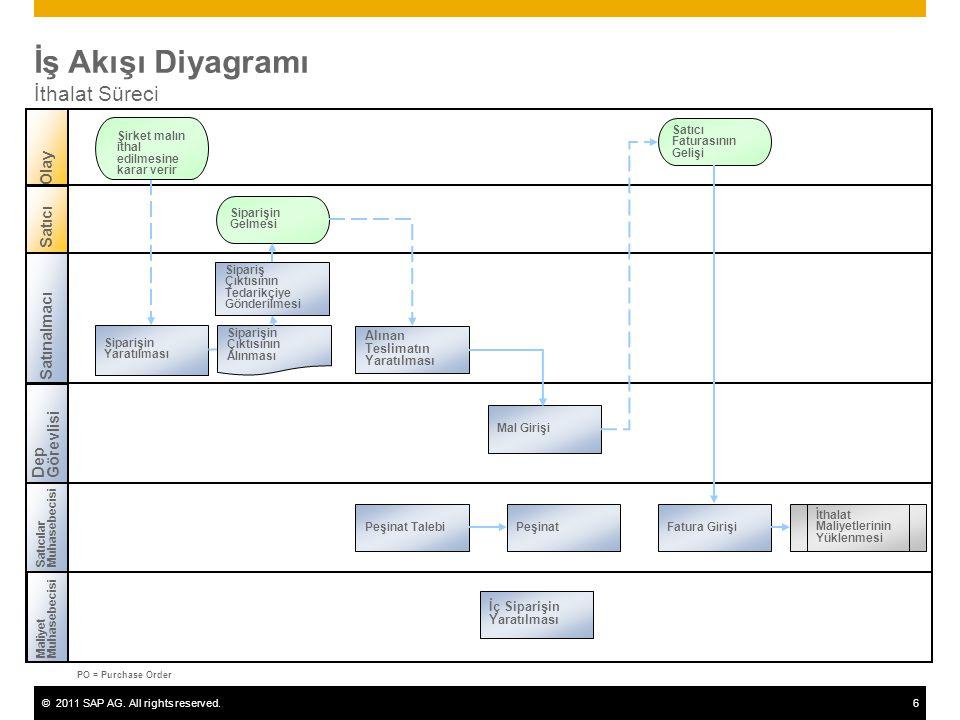 ©2011 SAP AG. All rights reserved.6 İş Akışı Diyagramı İthalat Süreci Satınalmacı DepGörevlisi SatıcılarMuhasebecisi Olay Satıcı Siparişin Gelmesi PO