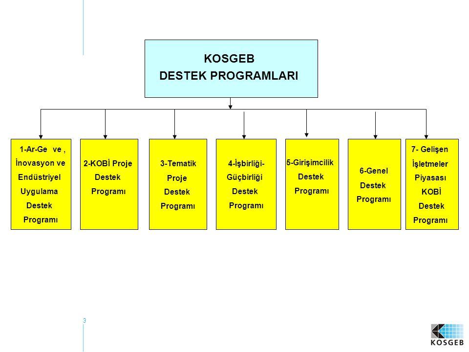3 1-Ar-Ge ve, İnovasyon ve Endüstriyel Uygulama Destek Programı 2-KOBİ Proje Destek Programı 6-Genel Destek Programı 5-Girişimcilik Destek Programı 4-