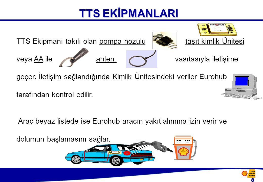 8 TTS EKİPMANLARI TTS EKİPMANLARI TTS Ekipmanı takılı olan pompa nozulu taşıt kimlik Ünitesi veya AA ile anten vasıtasıyla iletişime geçer.