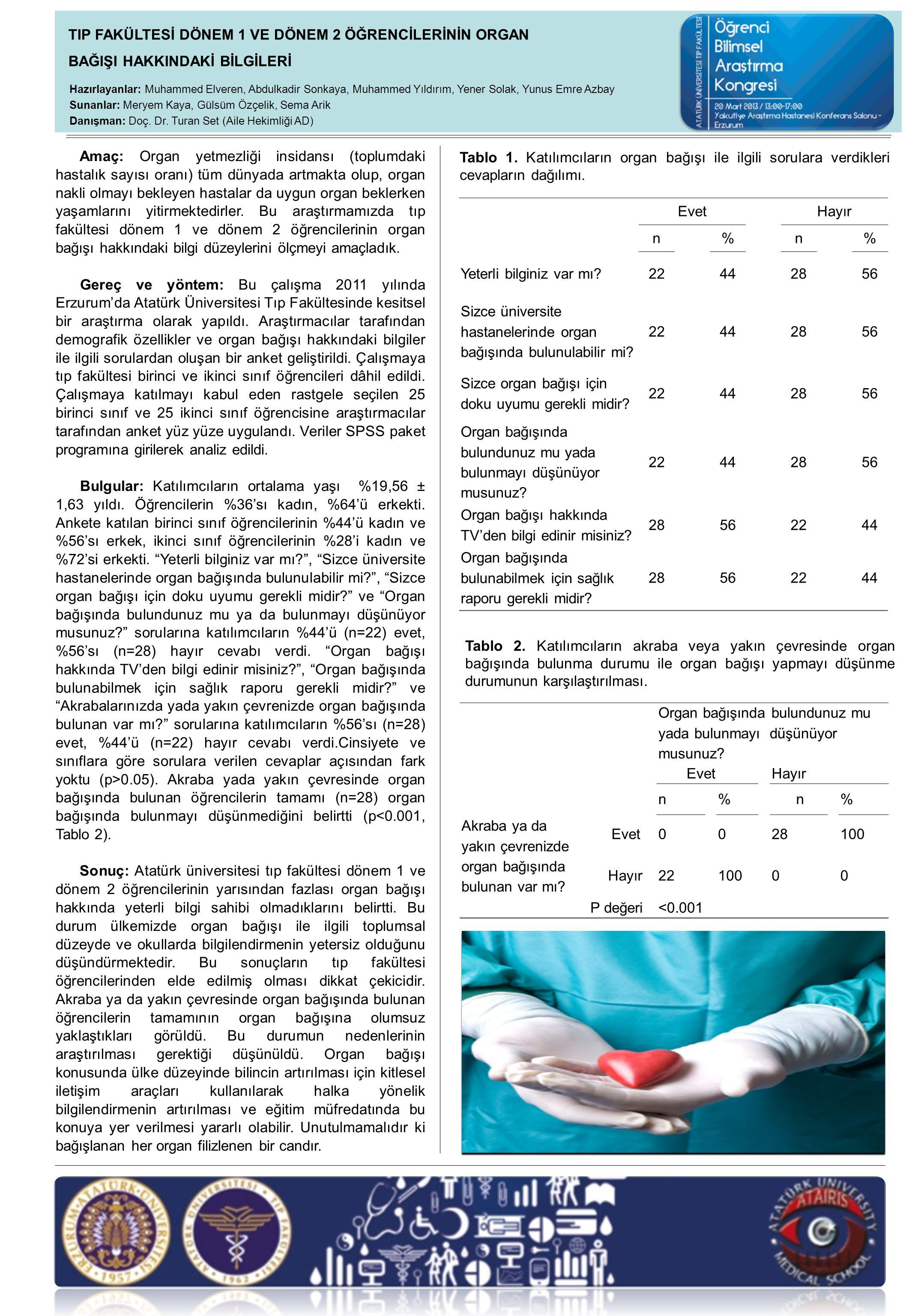 Amaç: Organ yetmezliği insidansı (toplumdaki hastalık sayısı oranı) tüm dünyada artmakta olup, organ nakli olmayı bekleyen hastalar da uygun organ beklerken yaşamlarını yitirmektedirler.