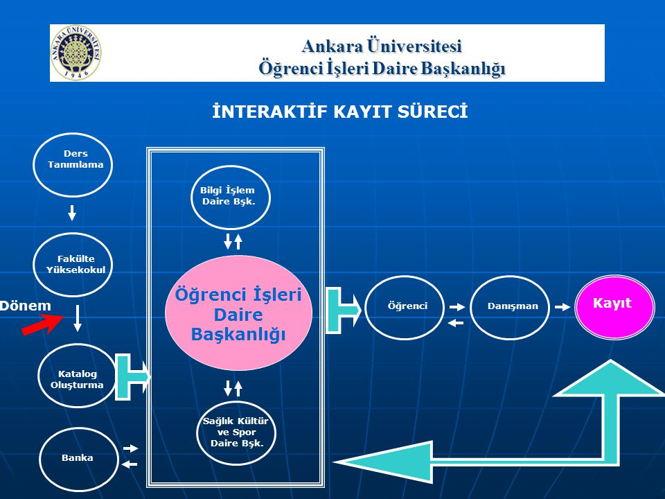 Ankara Üniversitesi Öğrenci İşleri Daire Başkanlığı Öğrencinin başarılı olduğu dersler MAVİ, başarısız olduğu dersler KIRMIZI VE SEÇİLİ, daha önce almadığı ve alacağı dersler BEYAZ olarak gösterilir.