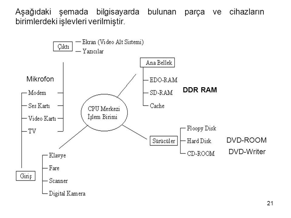 21 Aşağıdaki şemada bilgisayarda bulunan parça ve cihazların birimlerdeki işlevleri verilmiştir.