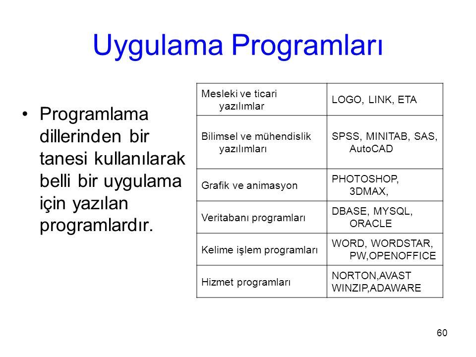60 Uygulama Programları Programlama dillerinden bir tanesi kullanılarak belli bir uygulama için yazılan programlardır.